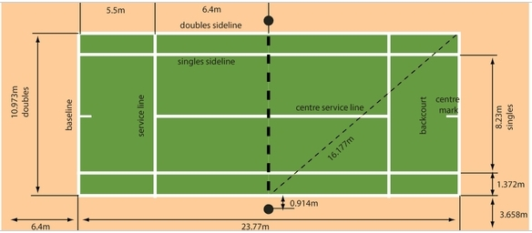 Tennisplatz und Zonen, schauen wir uns das mal an